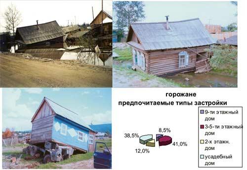 Ленск. Последствия наводнения