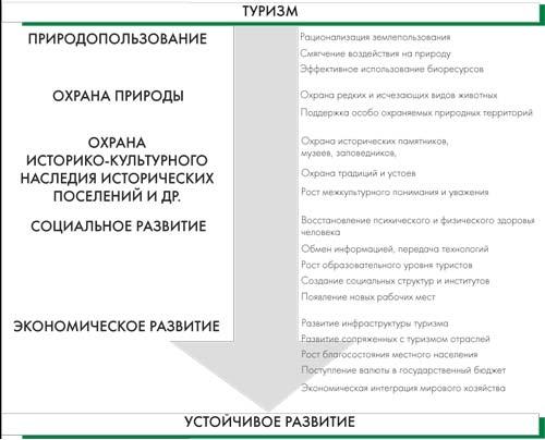 Схема 1. Каналы связи туризма