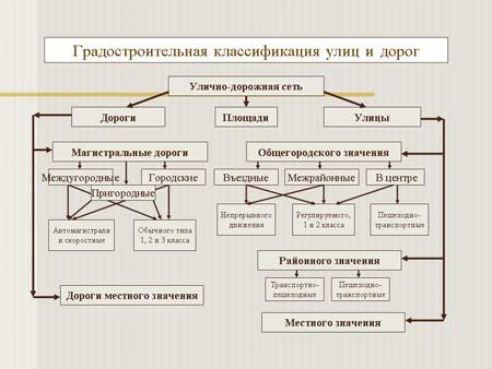 Эксплуатация и тех.обслуживание инженерных сетей и сооружений.